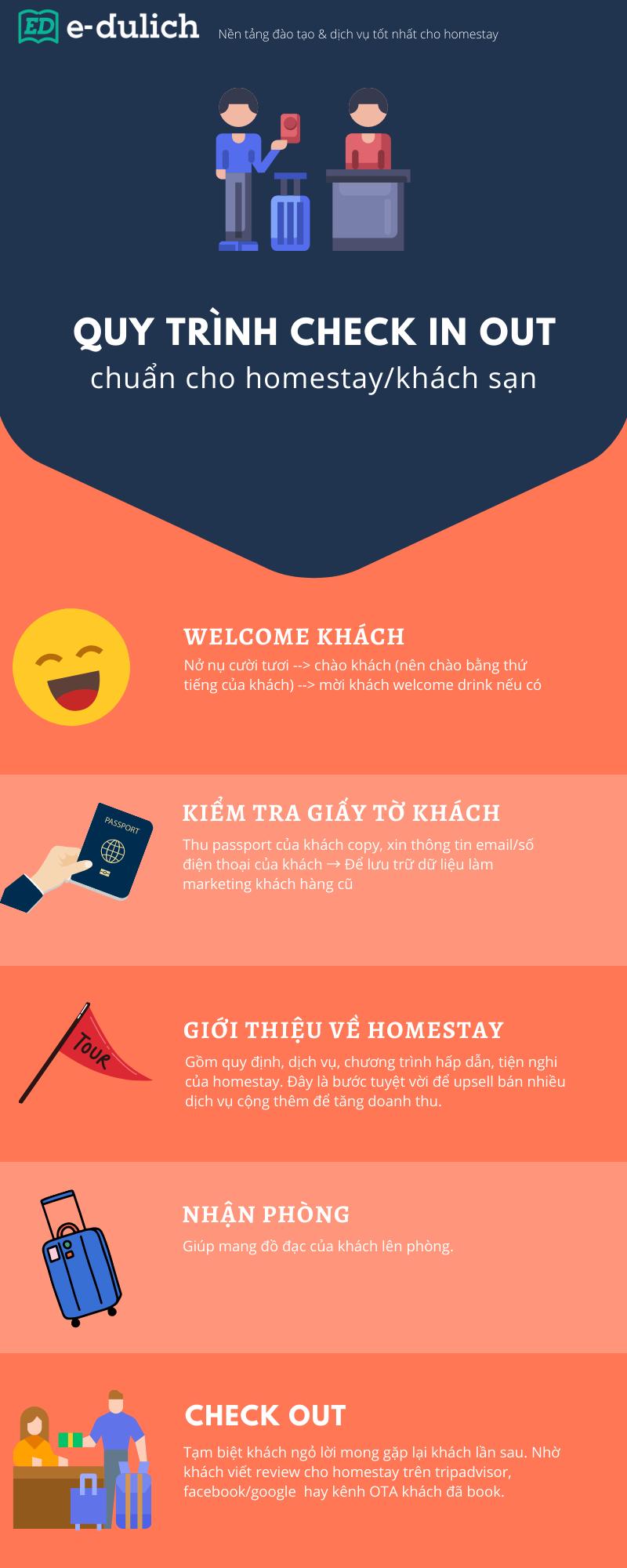 Infographic quy trình check in out homestay khách sạn